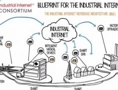 Machinery Automation and IoT – A Perfect Match!