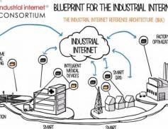 Machinery Automation and IoT - A Perfect Match!